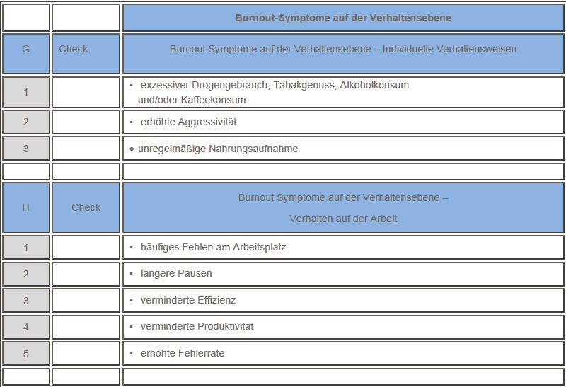Burnout-Symtome auf der Verhaltensebene1