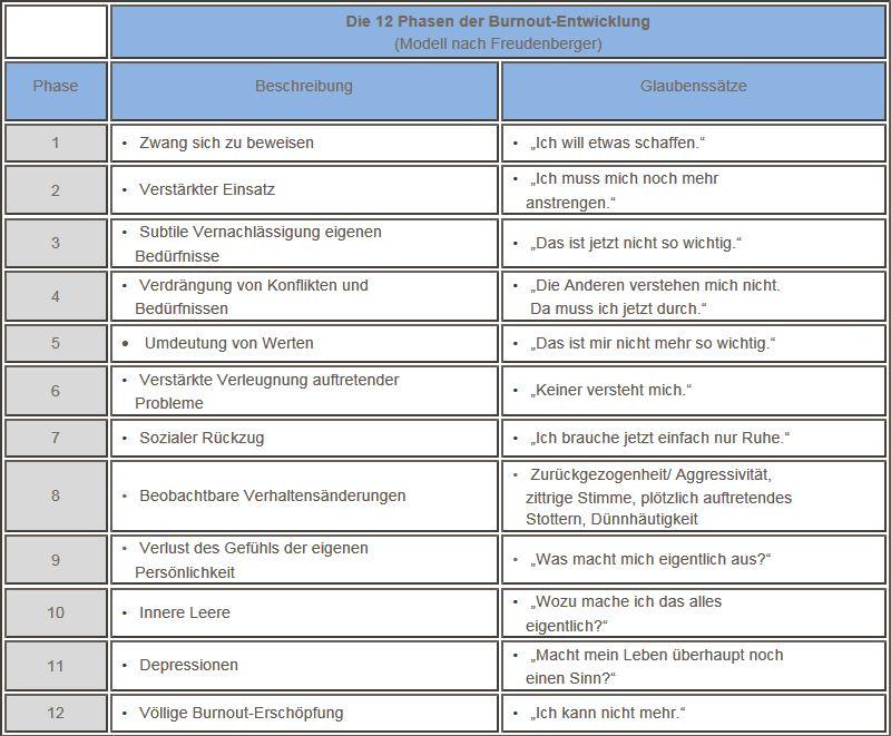 die 12 Phasen der Burnoutentwicklung