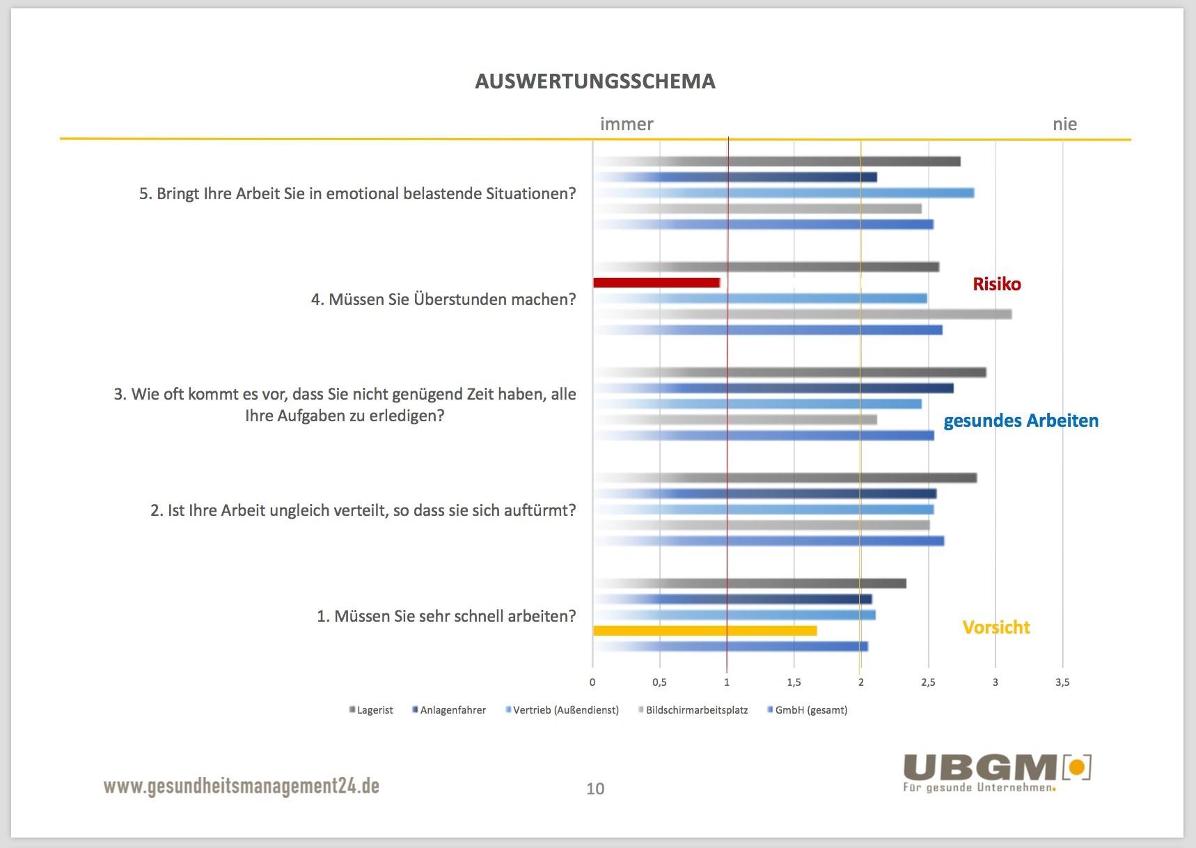 Erfreut Projektzusammenfassung Bericht Vorlage Ideen - Beispiel ...