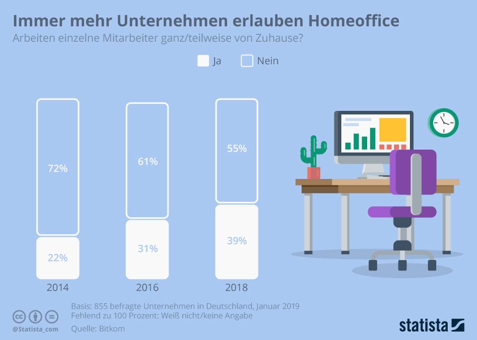 Immer mehr Unternehmen erlauben Home-Office